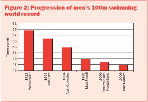 progression of men 100m