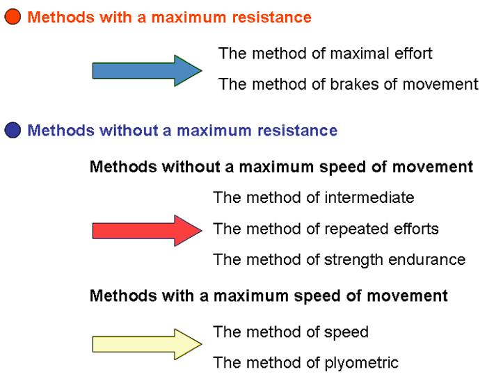 Overview of methods of strength development