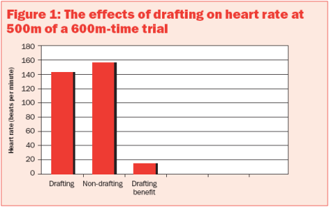 effet of drafting