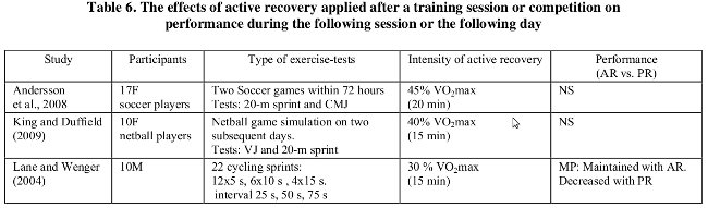 table6 effects of active recovery applied after a training session